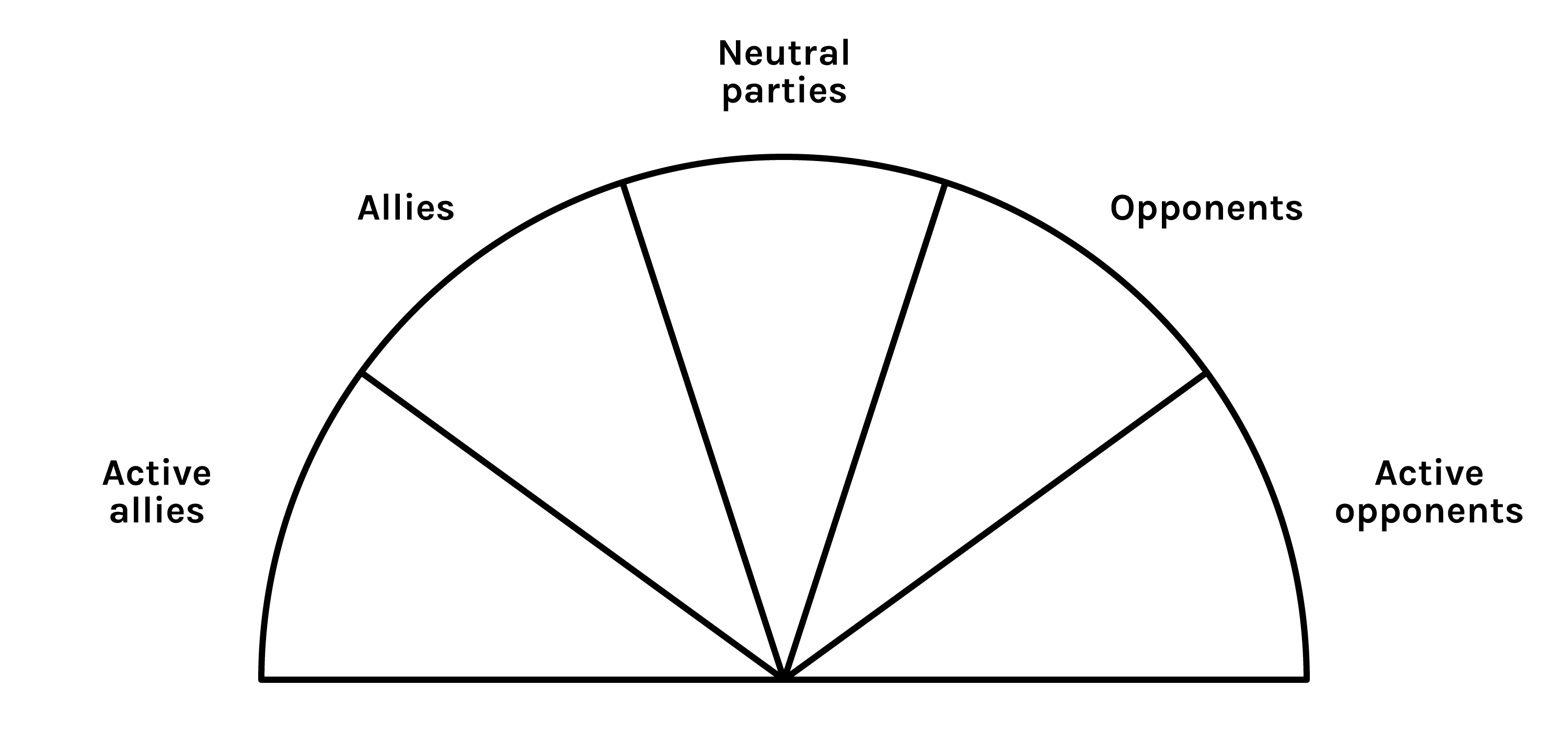A half-circle, divided into five wedges labelled: Active allies, Allies, Neutral parties, Opponents, Active opponents.